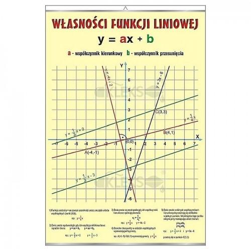 Własności funkcji liniowej